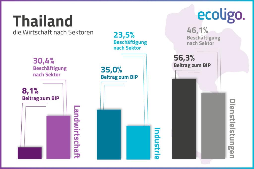 Grafik: Thailands Wirtschaft nach Sektoren
