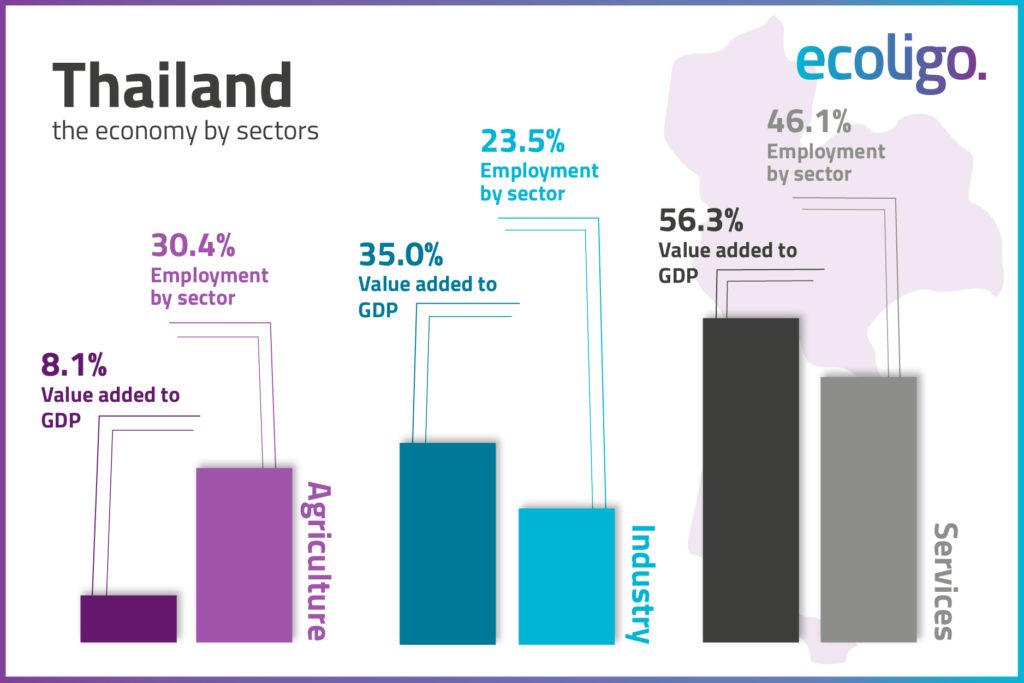 Gráfico que ilustra la economía tailandesa por sectores.