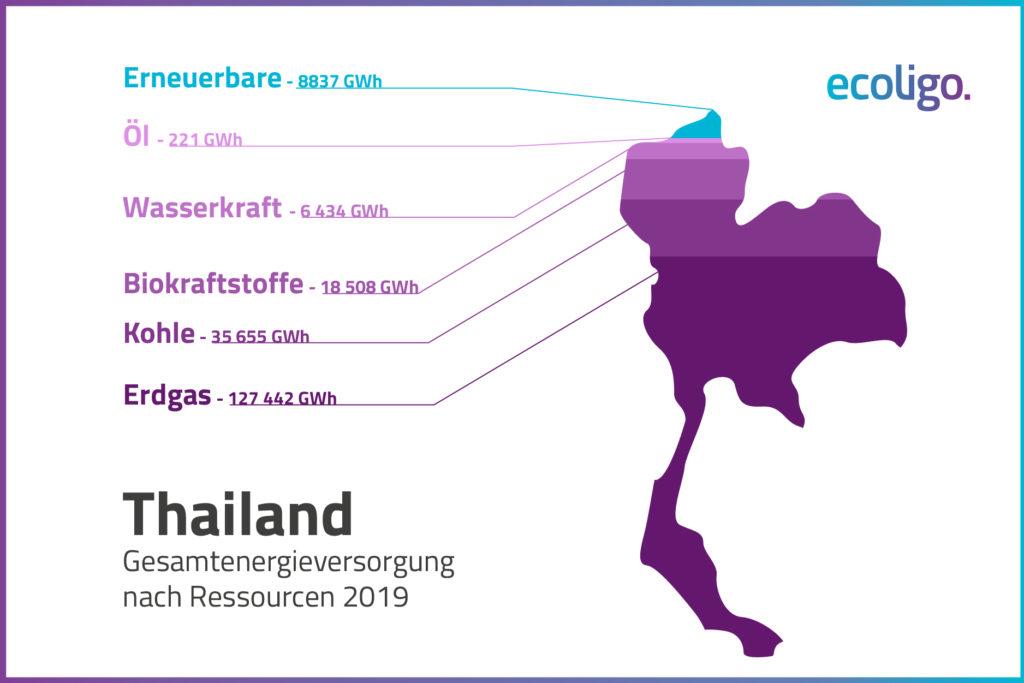 Grafik: Energiequellen Thailands