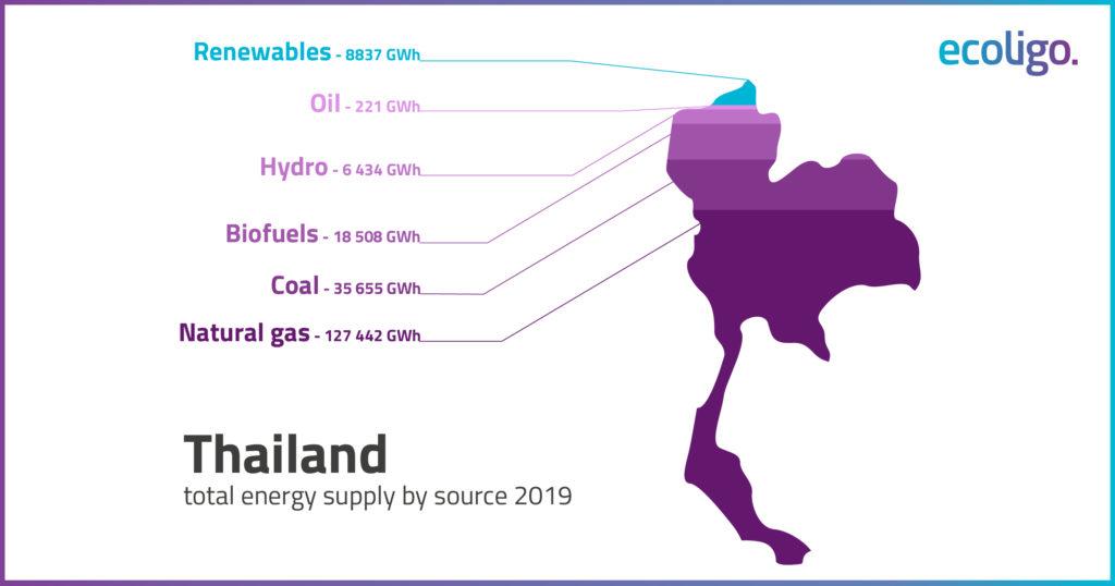 Biểu đồ minh họa hỗn hợp năng lượng của Thái Lan.