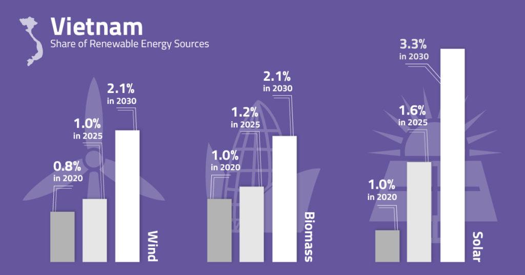 Gráfico que ilustra la energía solar en Vietnam.