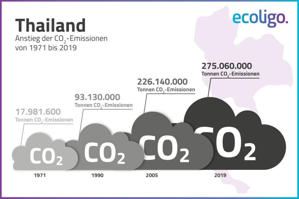 Grafik: CO2-Emissionen Thailands