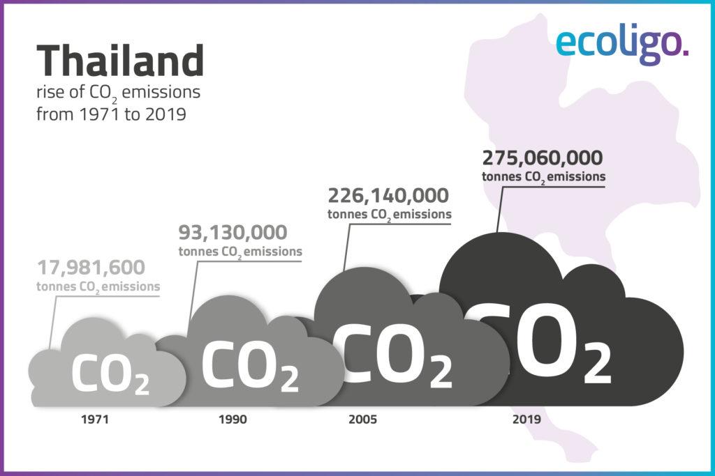 Minh họa trực quan lượng khí thải CO2 ở Thái Lan từ năm 1971 đến năm 2019.