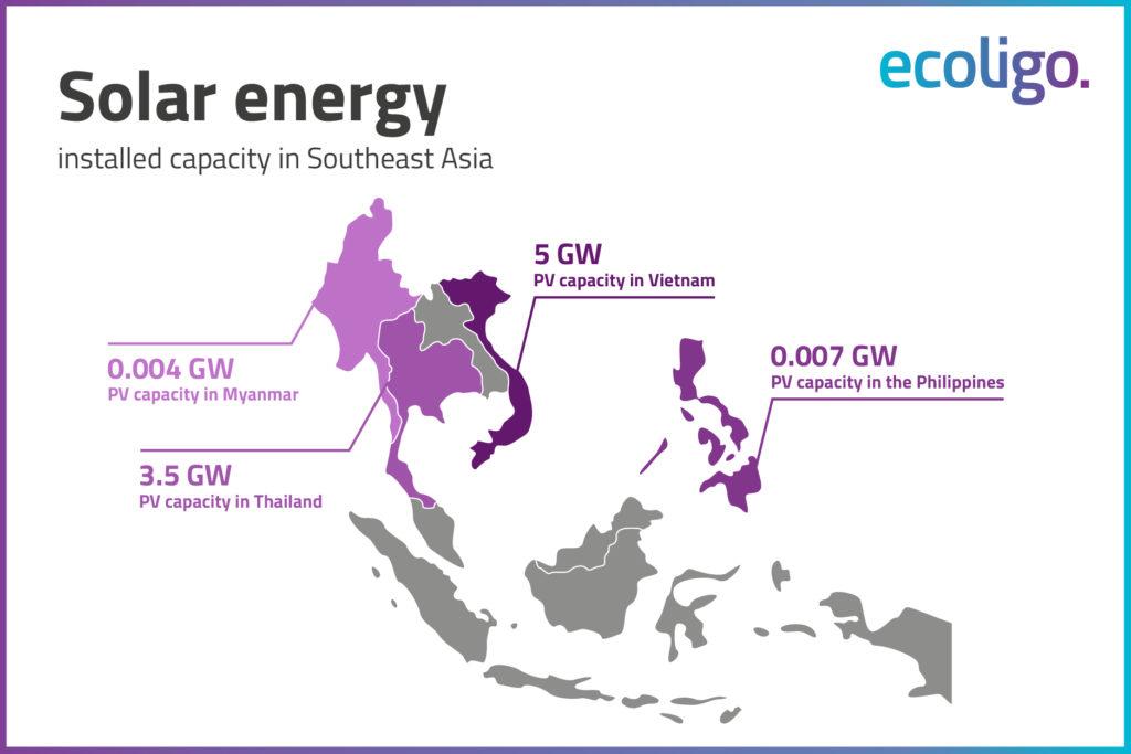 Biểu đồ minh họa công suất năng lượng mặt trời ở Đông Nam Á.