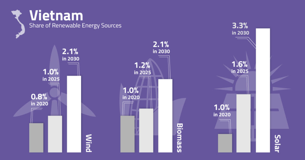 Graph illustrating solar energy in Vietnam.