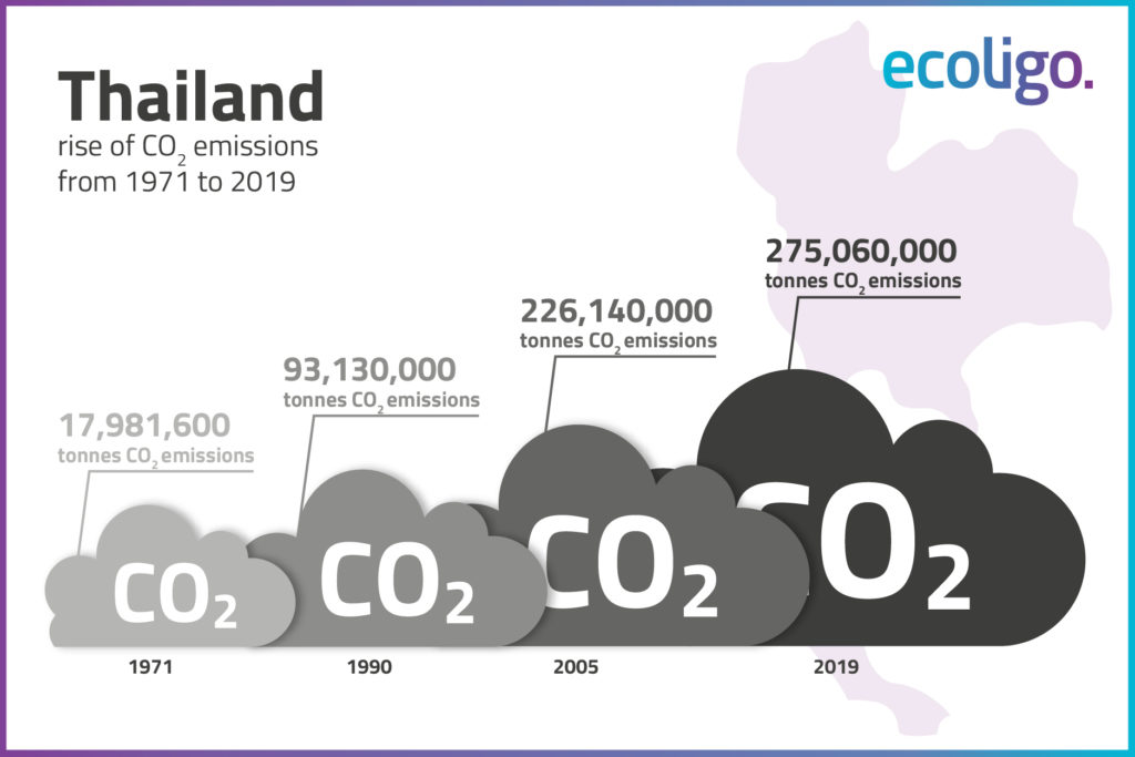 Visual illustrating CO2 emissions in Thailand from 1971 to 2019.