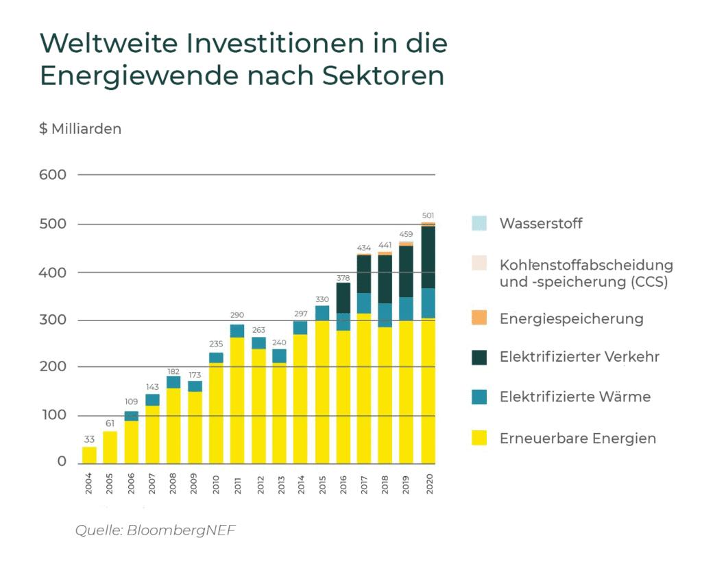 Investitionen in die Energiewende