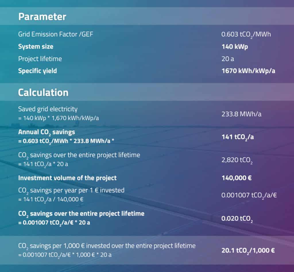 Calculation of CO2 savings